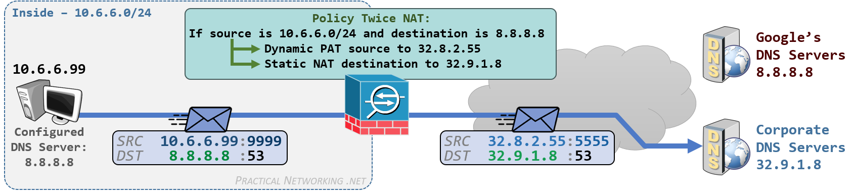 Cisco ASA NAT - Configuring Twice NAT with Manual NAT