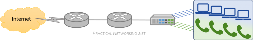 Voice VLAN – Auxiliary VLAN – Converged Network with VLANs