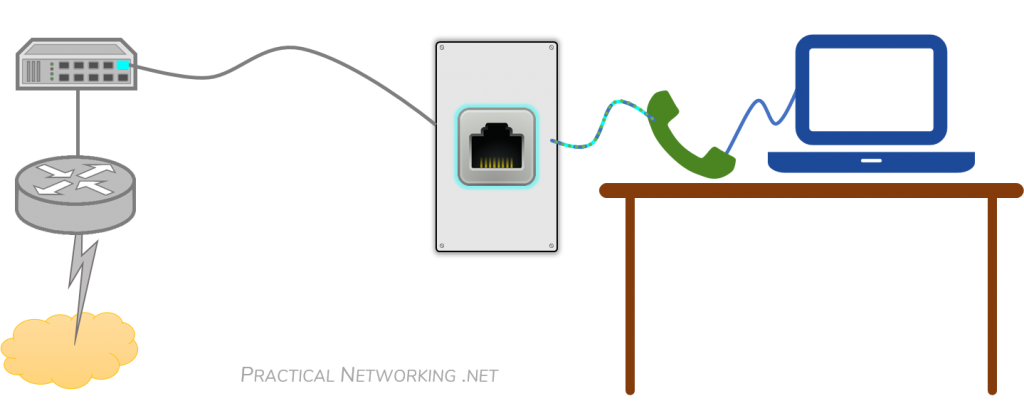 Voice VLAN – Auxiliary VLAN – One Port for two VLANs