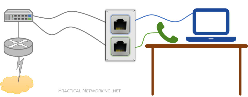Voice VLAN – Auxiliary VLAN – Two Ports