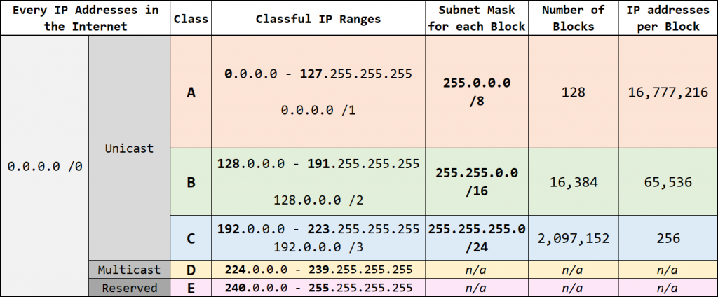 classful cidr flsm vlsm - Classful IP addresses table