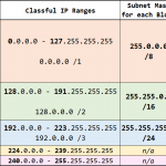 Classful vs CIDR vs FLSM vs VLSM