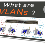 VLANs - the simplest explanation