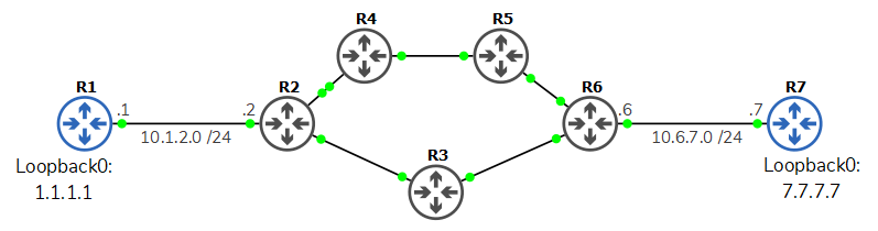 Cisco IP SLA -- Topology